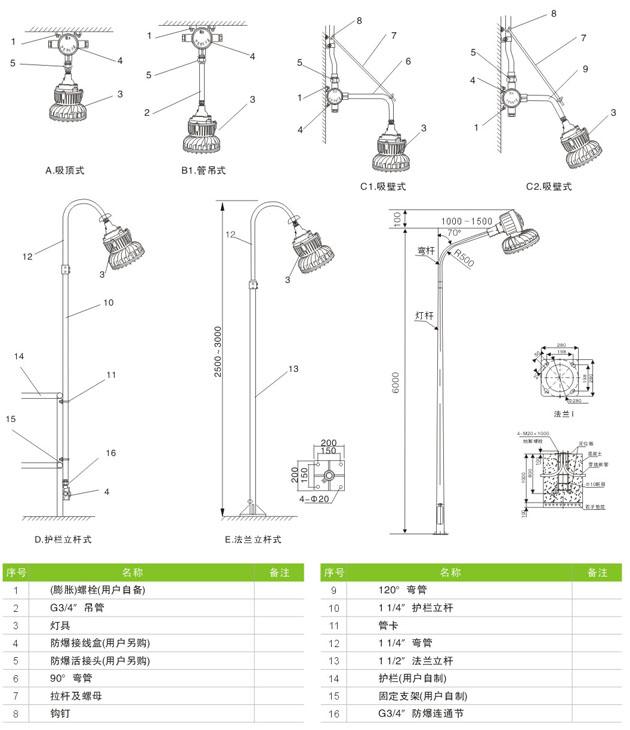 led防爆灯20W安装举例