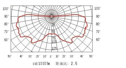 防眩泛光灯NFC9112配光曲线